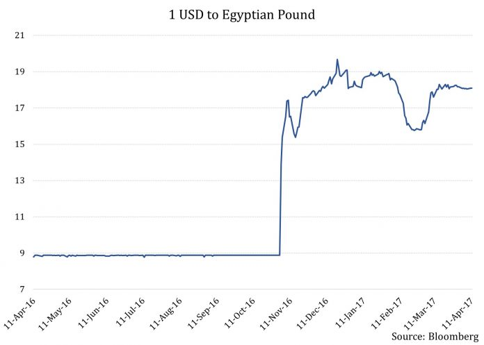 Major Concerns Surrounding Egypt's National Economic Reform Program 1