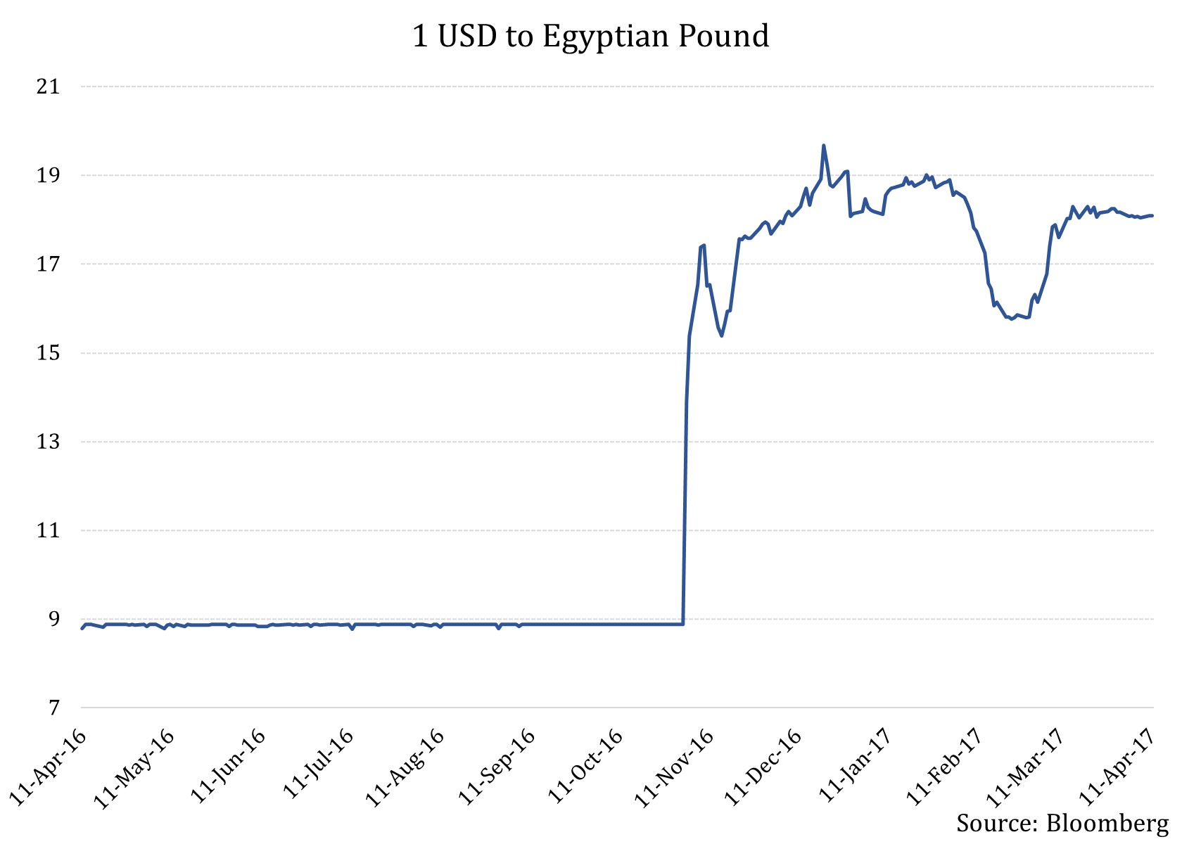 1 Usd To Egyptian Pound Major Concerns Surrounding Egypt S National Economic Reform Program 2