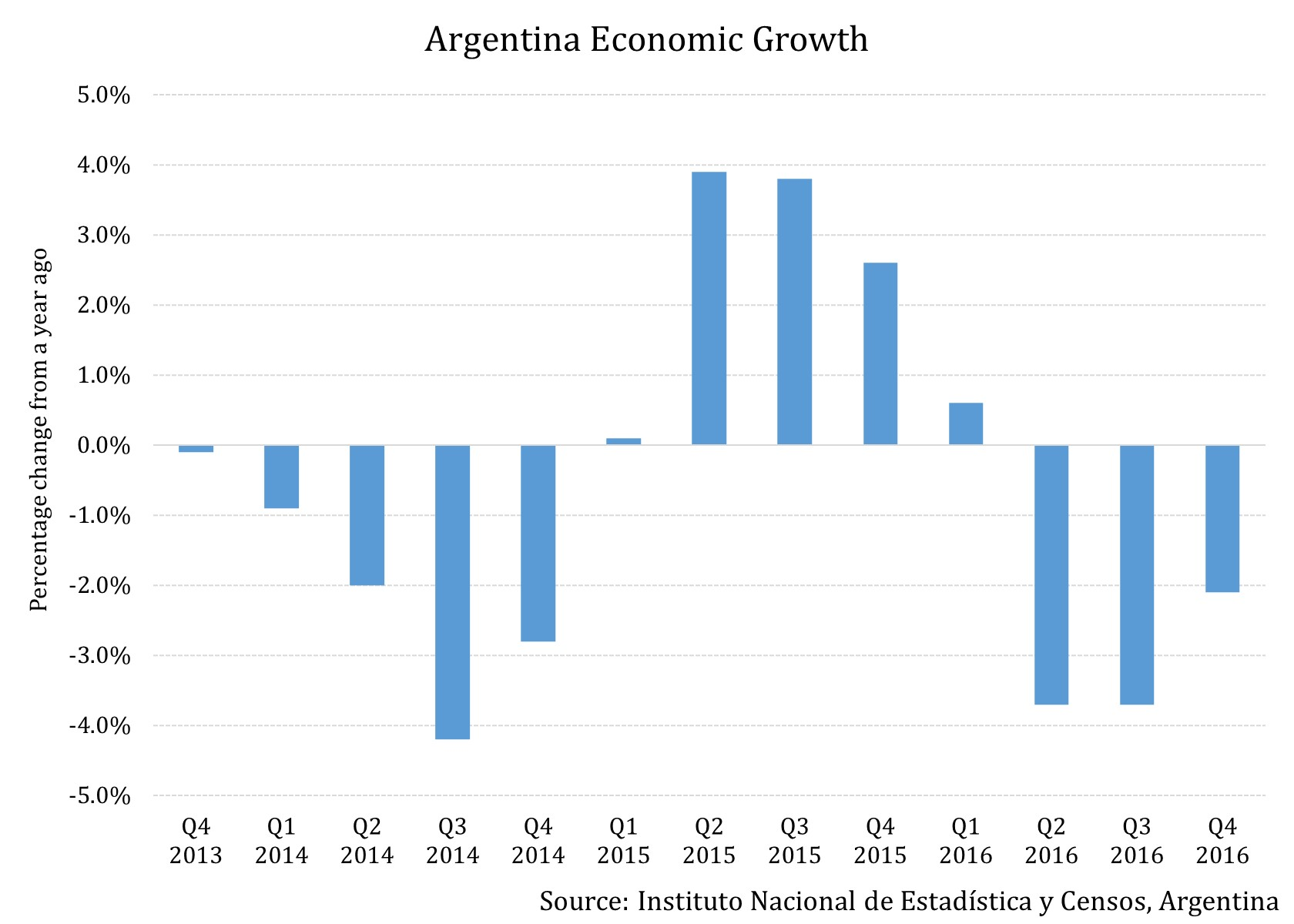 argentina economy A look at the reasons why the south american country's economy is in trouble  again.