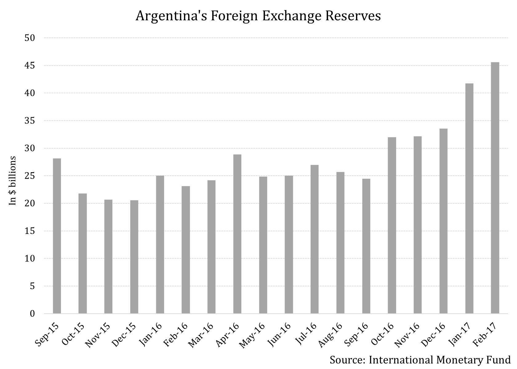 Argentina foreign exchange  | biosefina ml