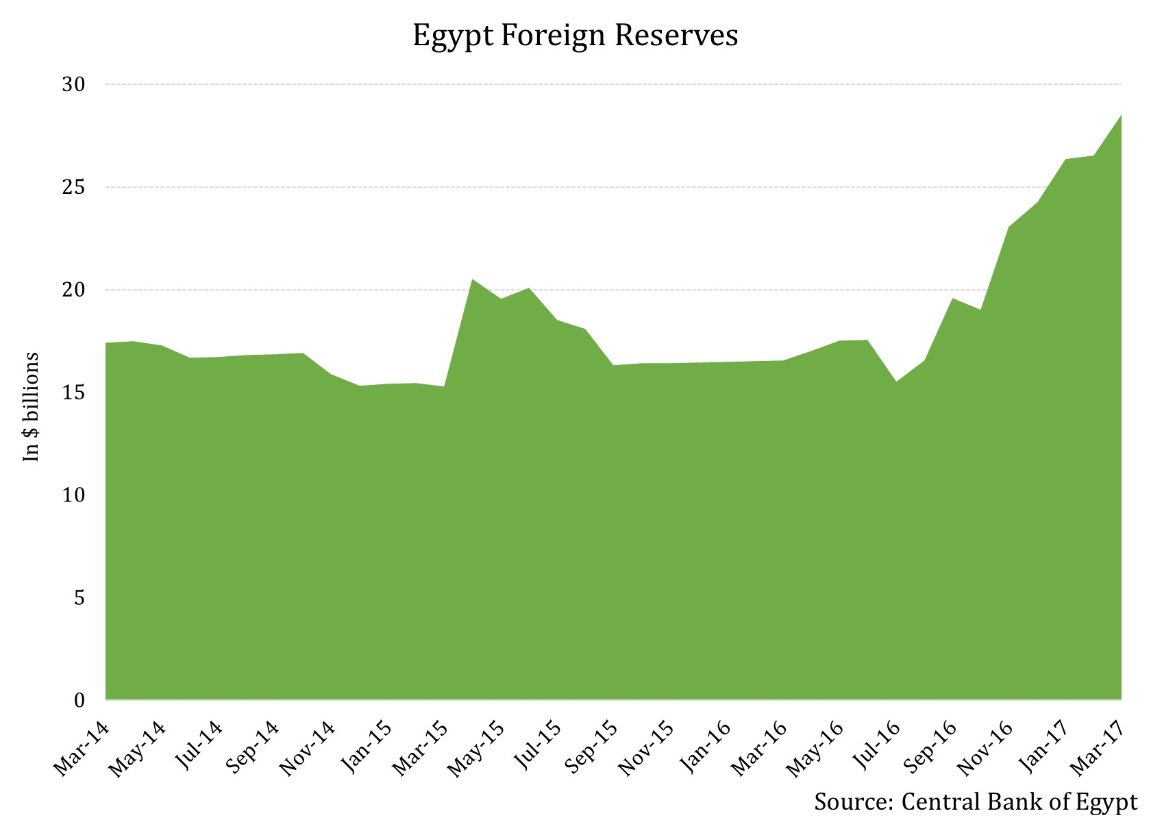Egypt forex reserves