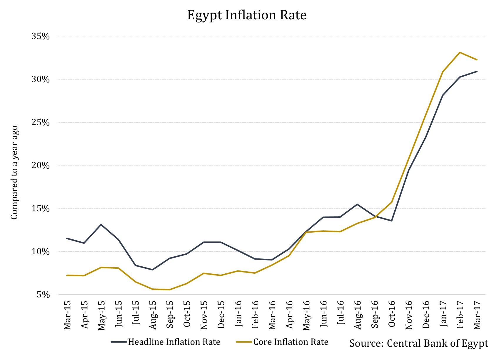 Biggest Macroeconomic Problem Facing Egypt Right Now ...