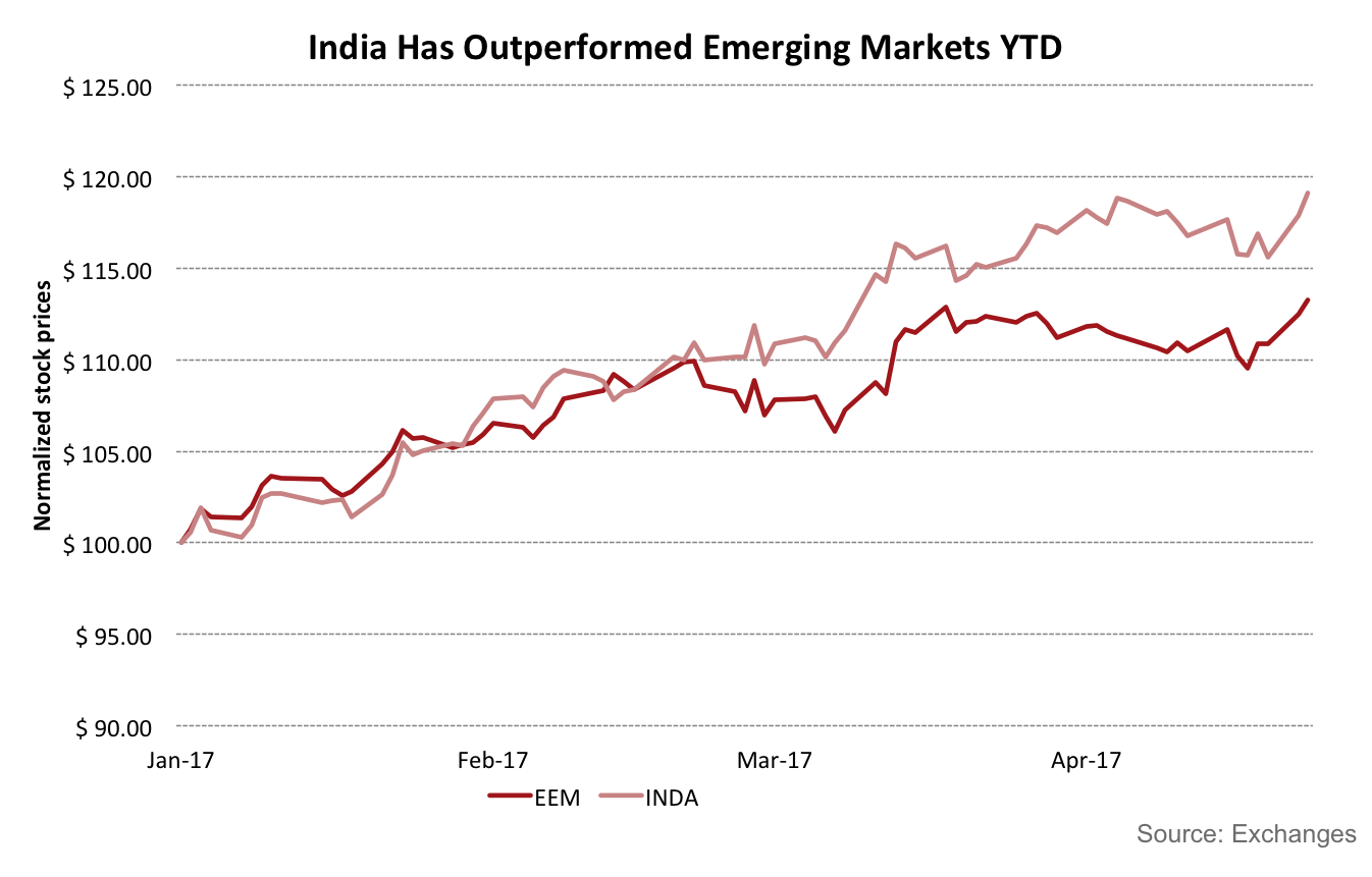 outperformed emerging markets indices - HD1346×861