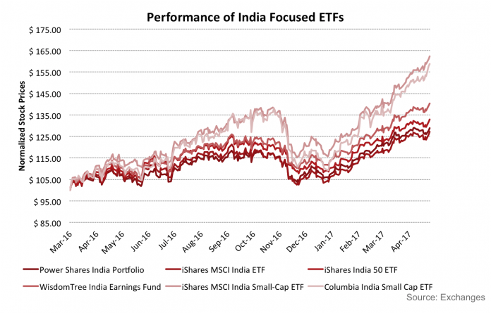 These Three India Focused ETFs Have Returned 20% YTD 2