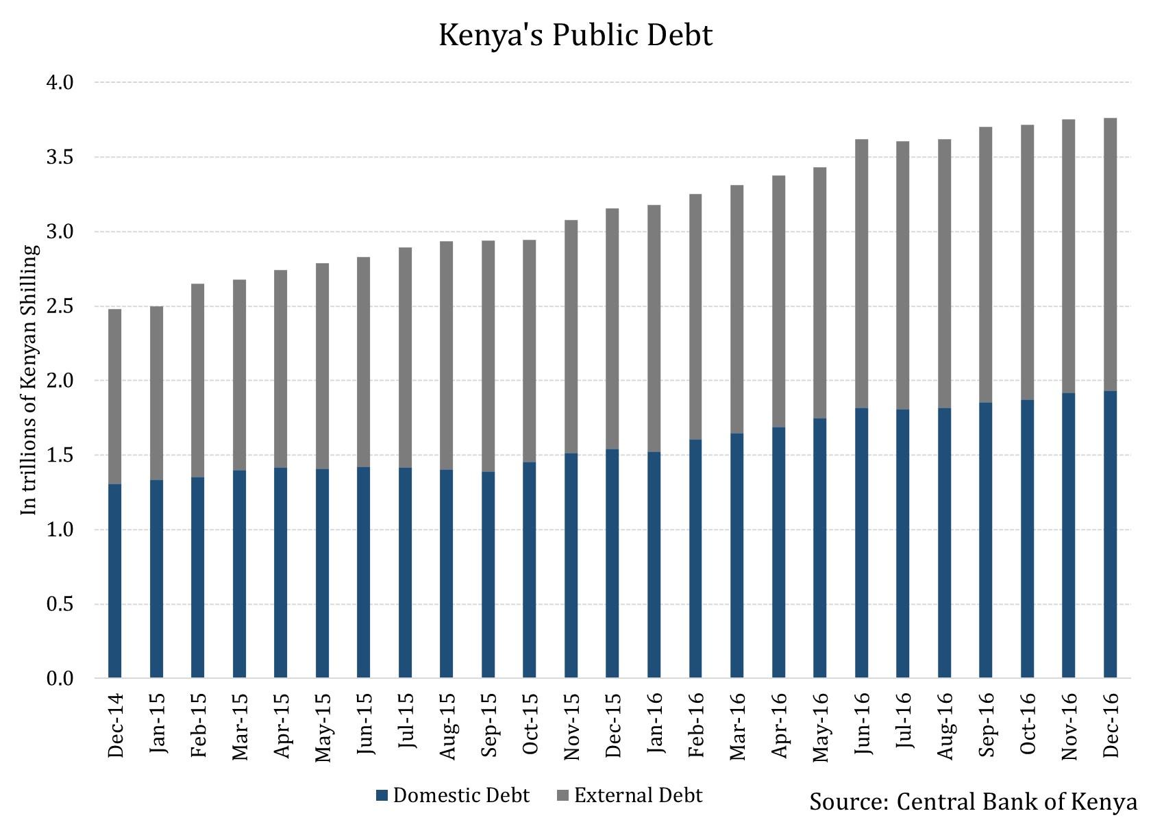 Kenyas Public Debt