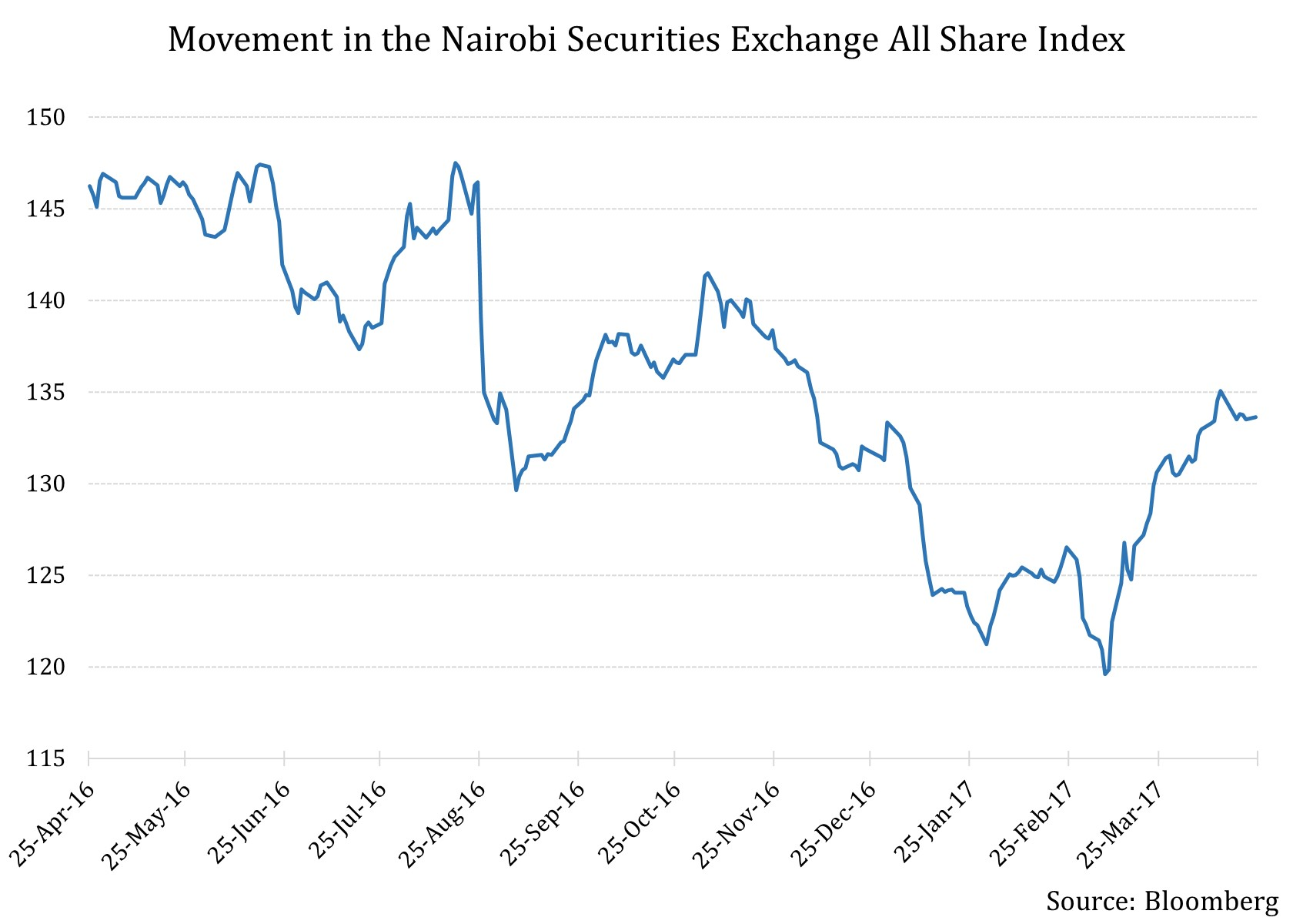 kenya u0026 39 s stock market  with an unclear political picture