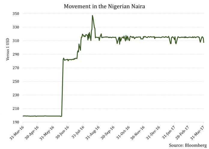 Why Nigeria Needs To Do Much More to Instill Confidence 2
