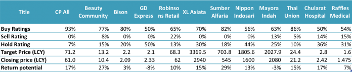 Three Southeast Asian Consumer Stocks With the Largest Growth Potential 2