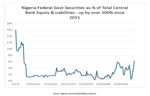 the debt crisis of nigeria and Nigeria government debt to gdp generally, government debt as a percent of gdp is used by investors to measure a country ability to make future payments on its debt, thus affecting the country borrowing costs and government bond yields.