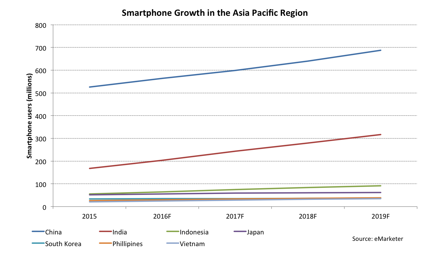 Market Share of Smart Phone Companies In Indonesia And How Apple