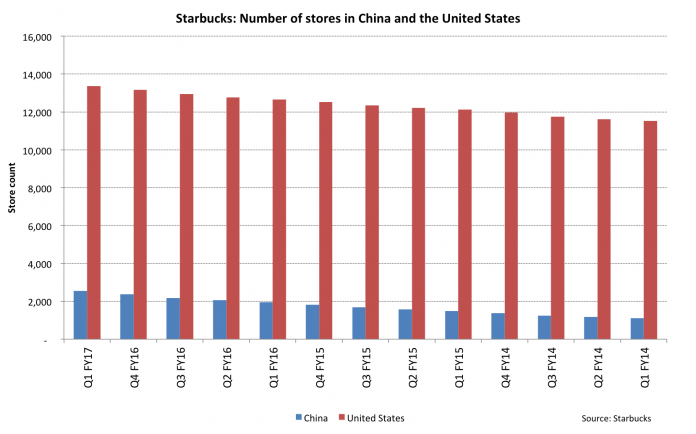 Starbucks Aims For China To Overtake the US, But Not As Quickly As Some Expect 2
