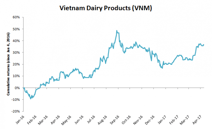 Privatization Spree: Why The Largest Listed Company in Vietnam Still Holds Potential 4