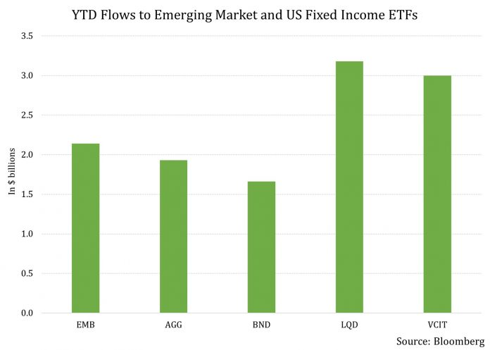 There Is No Dearth of Takers for Emerging Market Bonds 1