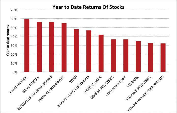 These Indian Stocks Have Generated Double-Digit Returns This Year 2
