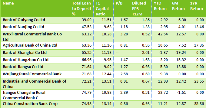 Chinese Banks LTD Stress Test: These 11 Banks Are Still Considered Safe Harbor 2