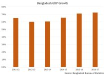 Bangladesh Is Shattering Growth Estimates For This Year, But Can It Sustain The Breakneck Pace? 2