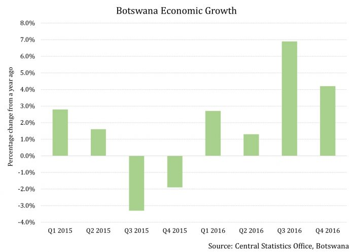 Botswana Emerges as the Most Attractive Investment Destination of Africa 2