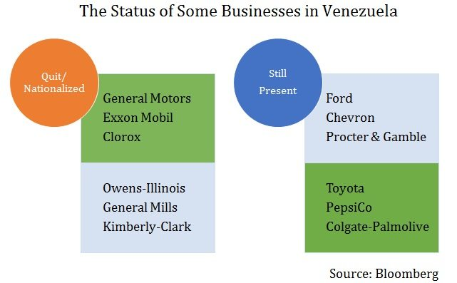 What General Motors And Exxon Mobil Do Not Have In Common With Ford And Chevron 2