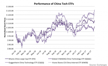 These Chinese ETFs Are Surging As the Chinese Tech Company Boom Gets Even Bigger 2