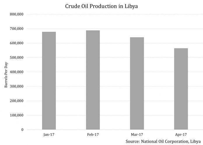 Libya May Just Hold the Key to Future OPEC Crude Oil Output 2