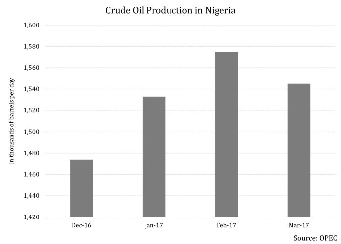 Nigeria Wants Attention Not Because Of Crude Oil But In Spite Of It 2