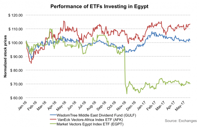 Egypt: Tracking The Goldman Sachs 'Next Eleven', These Are 3 ETFs and Five ADRs You Need to Watch 2