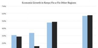 Kenya GDP Archives | Frontera