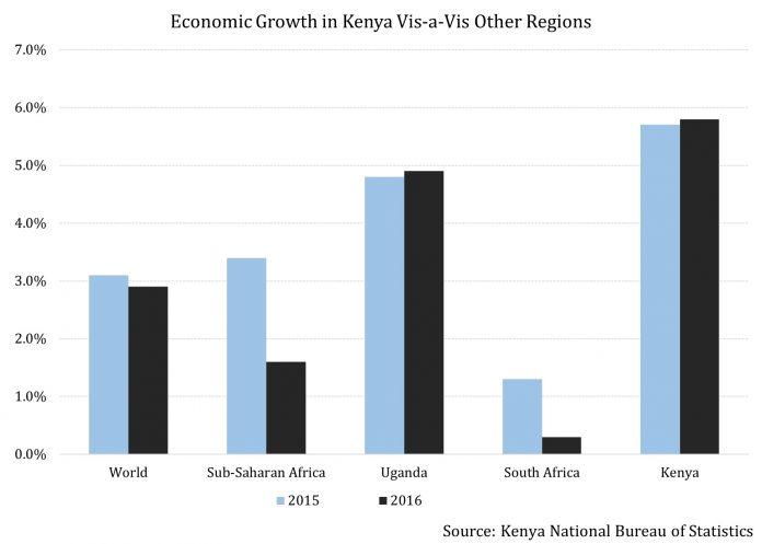 Doubts Begin to Surface Regarding Kenya's Official Growth Forecasts 3