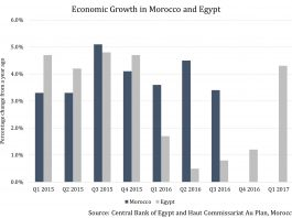 Why Are Morocco and Egypt Among the Top Three Investment Destinations of Africa? 2