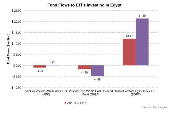 Foreign Inflows Into Egypt Hit Record Highs Following Currency Devaluation 2