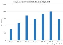 Bangladesh's Increased Commitment to China Helps It Land Deals Beyond OBOR 2