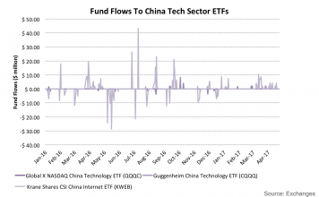 Institutional Investors Are Moving Out of Broad-Based Funds And Into These Chinese Tech ETFs 2