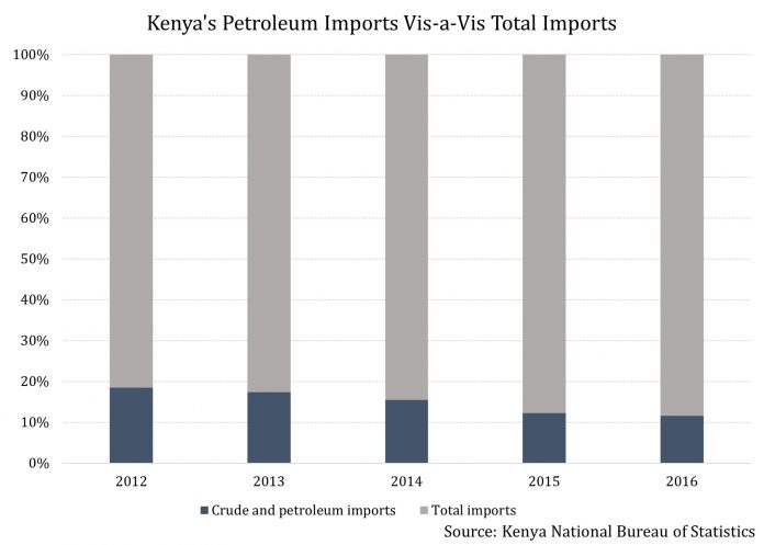 Kenya's Government Finances Have Been Boosted By Falling Oil Prices, But For How Much Longer? 2