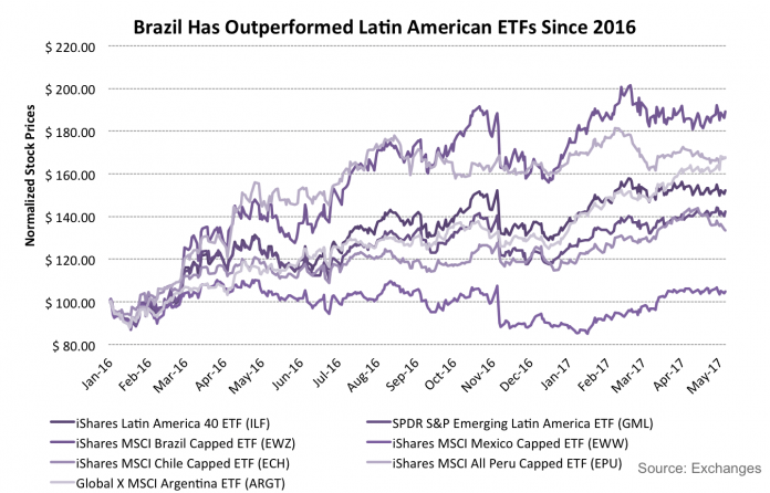 The Best And Worst ETFs For Investing in Latin America 3