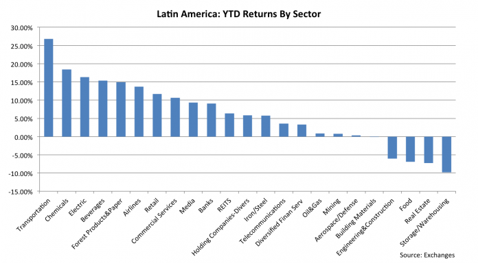 3 Sectors To Steer Clear From When Investing In Latin America Equities 2
