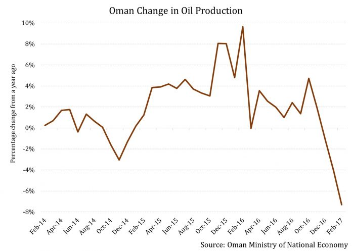 Oman Rating Downgrade Cautionary Tale for Concentrated Economies like Nigeria 1