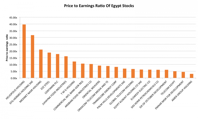 3 Stocks Offering Value In Egypt's Booming Stock Markets 2