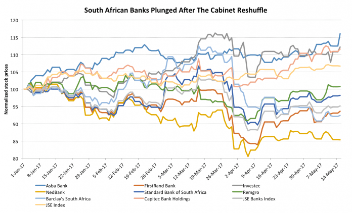 South African Banks: Down, But Are They Out? 1