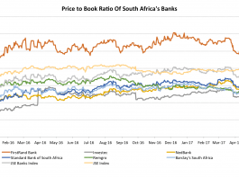 5 South African Banks That Present An Attractive Buying Opportunity 1