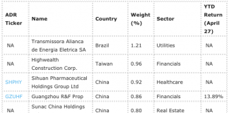 This $1 Billion Fund Delivers 4.3% Dividend Yield Investing In Small Cap Emerging Market Stocks 2
