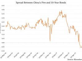 Bond Market Turmoil in China: Short-Term Pain for Long-Term Gain? 1