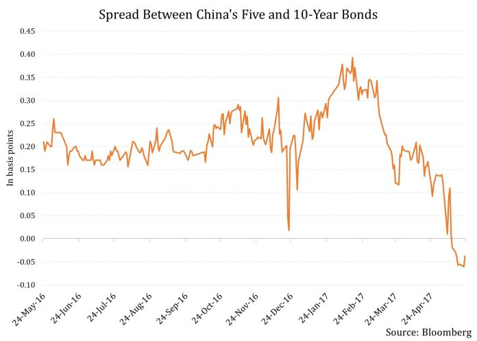 Bond Market Turmoil in China: Short-Term Pain for Long-Term Gain? 1