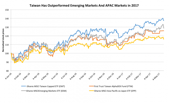 These Two ETFs Provide Focused Exposure To Taiwan's Booming Technology Sector 1