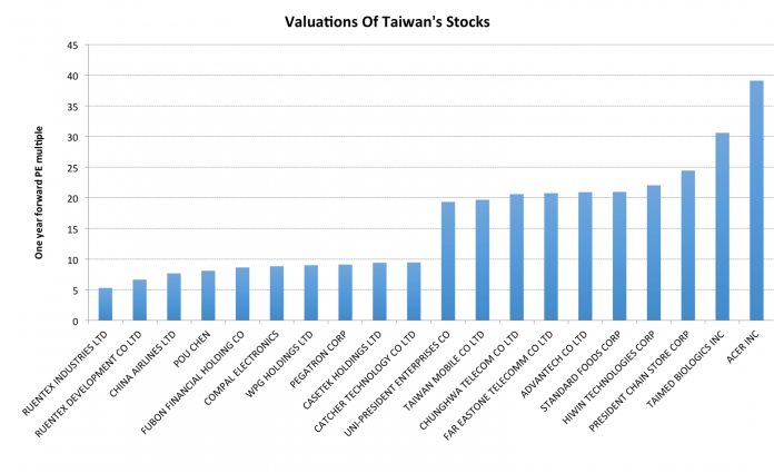 5 Stocks That Are Attractively Priced In Taiwan's Heated Markets 1