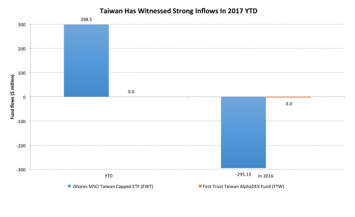 After A Major Withdraw in Late 2016, Taiwan Receives Highest Foreign Inflows In Asia in 2017 1