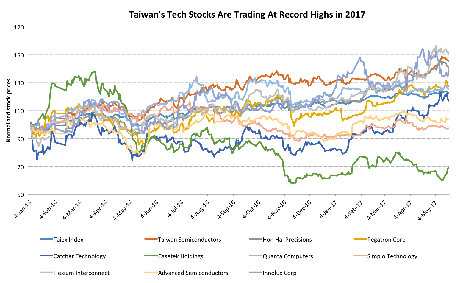 Stock Prices of Apple's Largest Suppliers in Taiwan Are