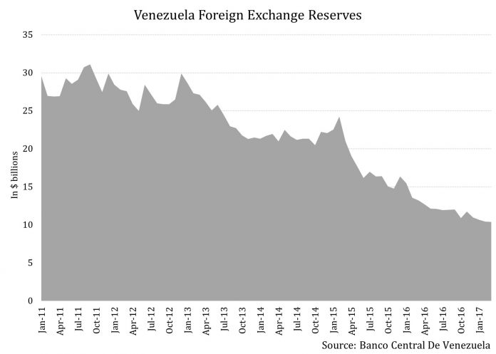 How Venezuela Is Becoming an Economic Pariah: A Growth Story In Shambles 2