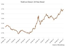 Notwithstanding The Inverted Yield Curve, Is There Still Value in China's Bonds? 1