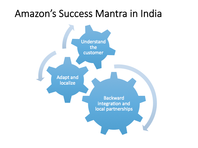 Three Reasons Why Amazon Will Be A Winner In India 1