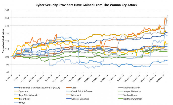 5 Stocks to Watch As Cyber Security Demand Surges On Heels Of WannaCry Attack 2